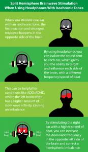 Isochronic tones split hemisphere stimulation